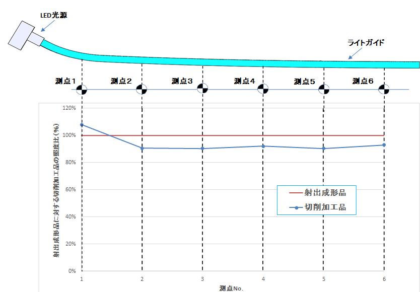 切削加工品と実際の量産金型における照度の比較データ